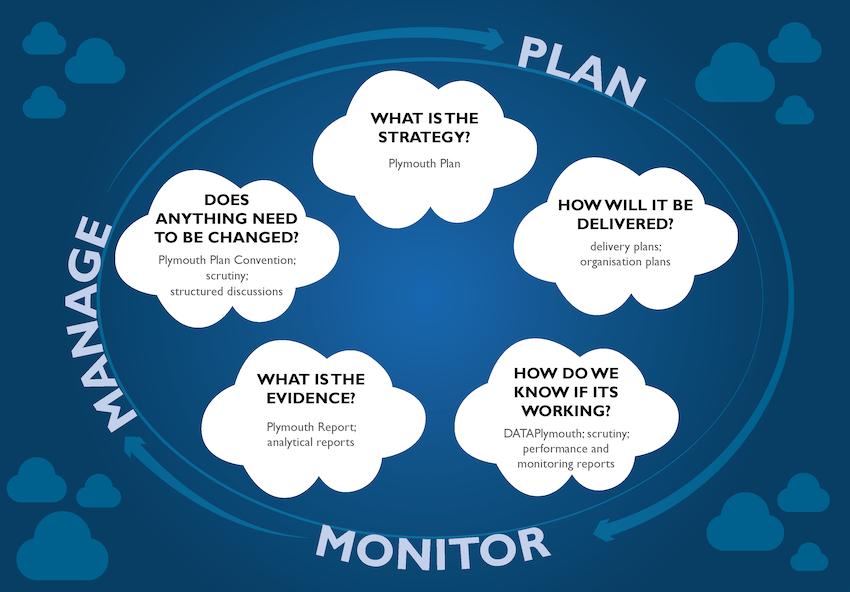 Figure 4 - Plan, Monitor, Manage Process